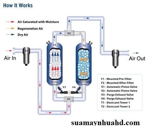 Máy sấy hấp thụ-Sửa chữa máy sấy hấp thụ